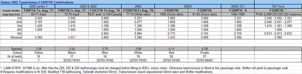 FS5W71B transmissions.JPG